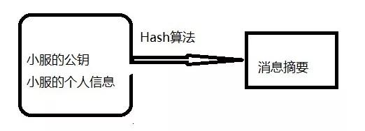 HTTPS 如何保证数据传输的安全性?
