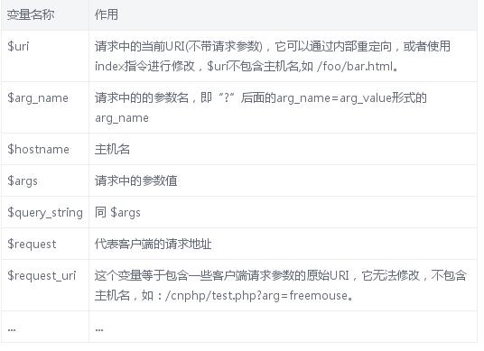 如何将Nginx 配置为Web服务器吗